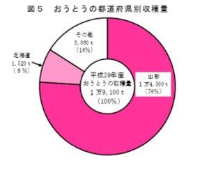 農林水産省H29桜桃収穫量